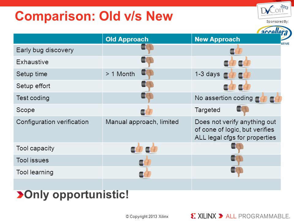 © Copyright 2013 Xilinx. Sponsored By: Page 9 Comparison: Old v/s New © Copyright 2012 Xilinx Old ApproachNew Approach Early bug discovery Exhaustive