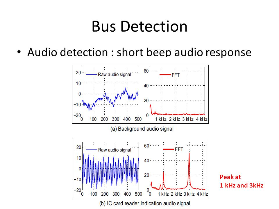 Bus Detection Audio detection : short beep audio response Peak at 1 kHz and 3kHz