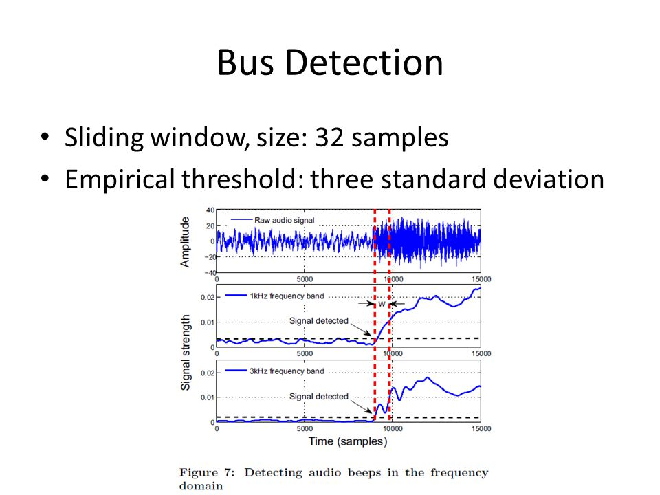 Bus Detection Sliding window, size: 32 samples Empirical threshold: three standard deviation