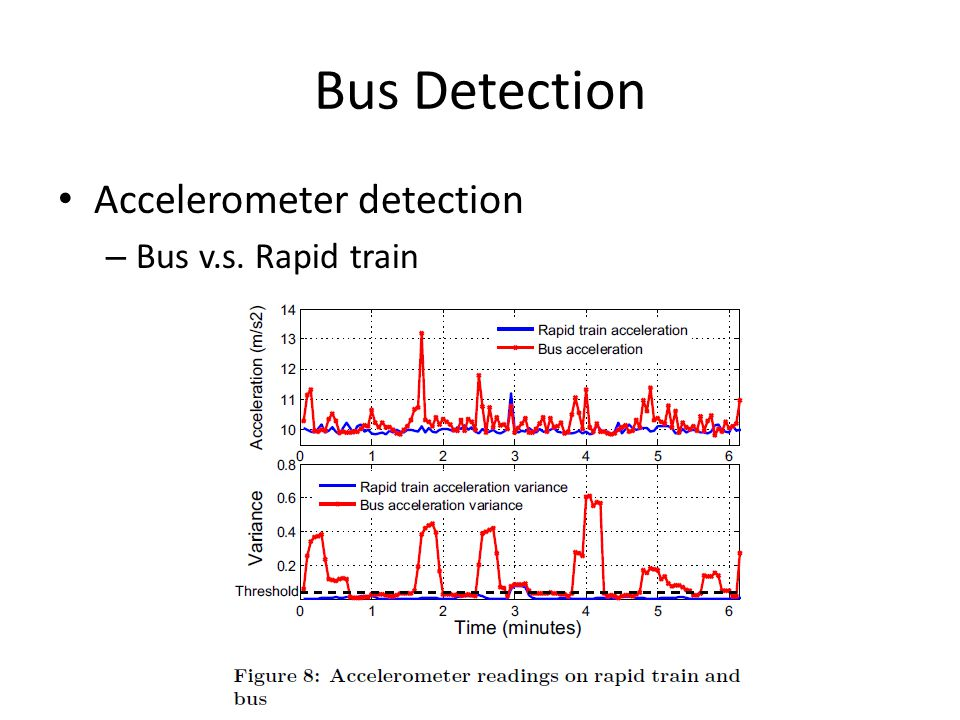 Bus Detection Accelerometer detection – Bus v.s. Rapid train