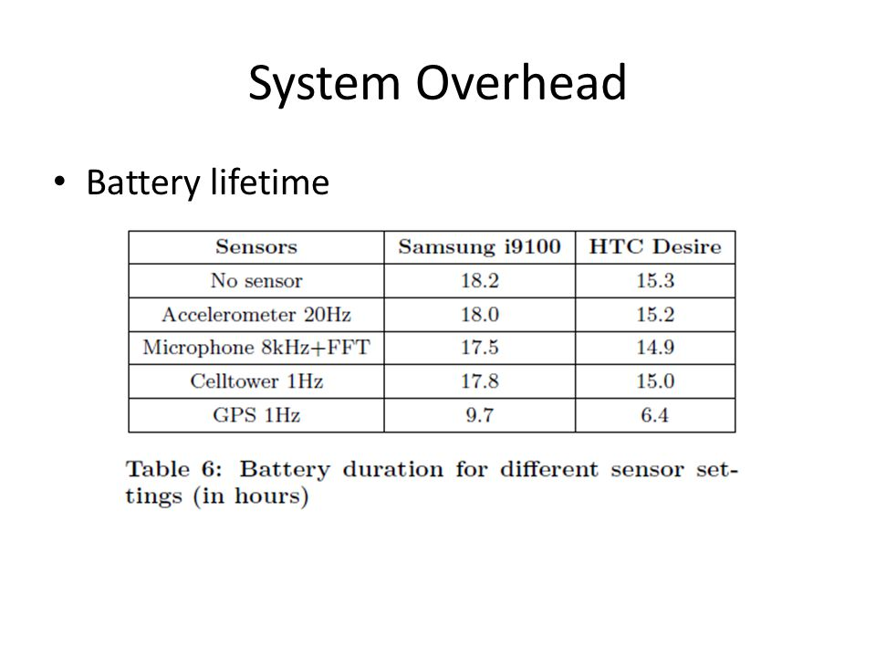 System Overhead Battery lifetime
