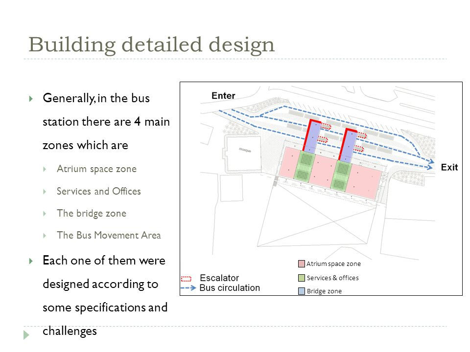 Building detailed design Generally, in the bus station there are 4 main zones which are Atrium space zone Services and Offices The bridge zone The Bus Movement Area Each one of them were designed according to some specifications and challenges Services & offices Bridge zone Atrium space zone