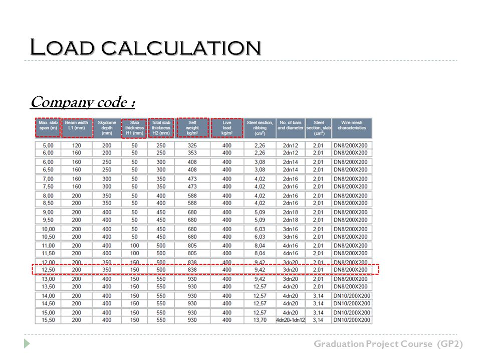 Load calculation Graduation Project Course (GP2) Company code :