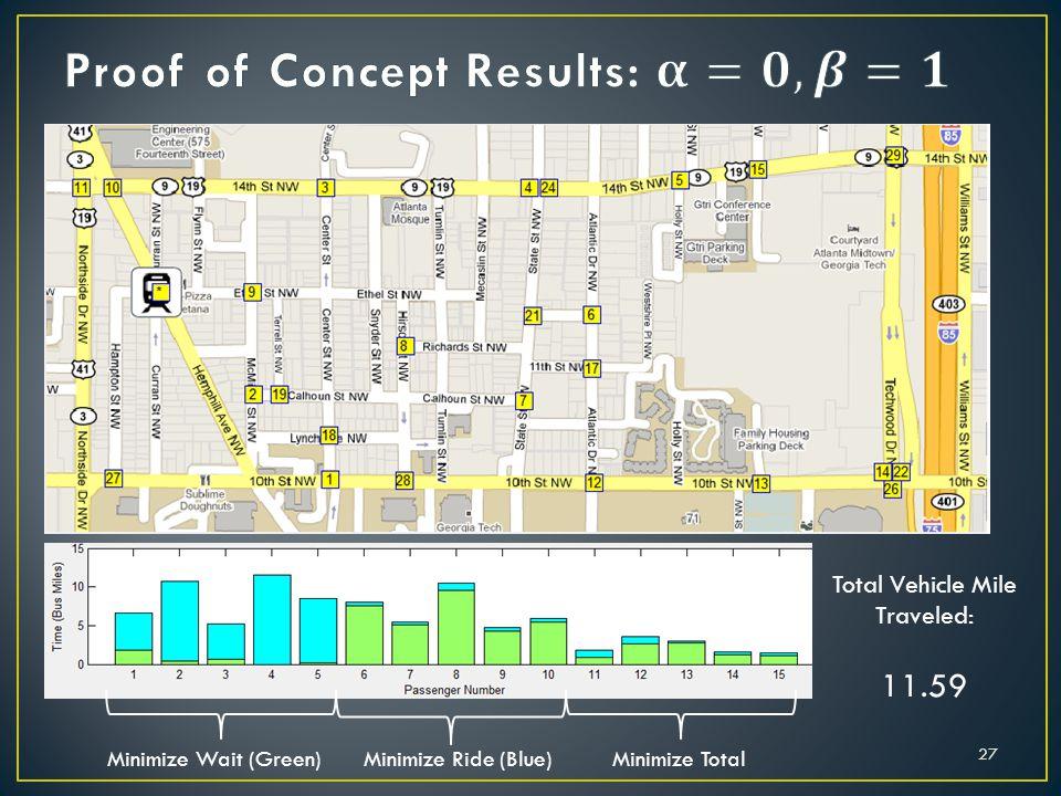 Total Vehicle Mile Traveled: 11.59 Minimize Wait (Green)Minimize Ride (Blue)Minimize Total 27