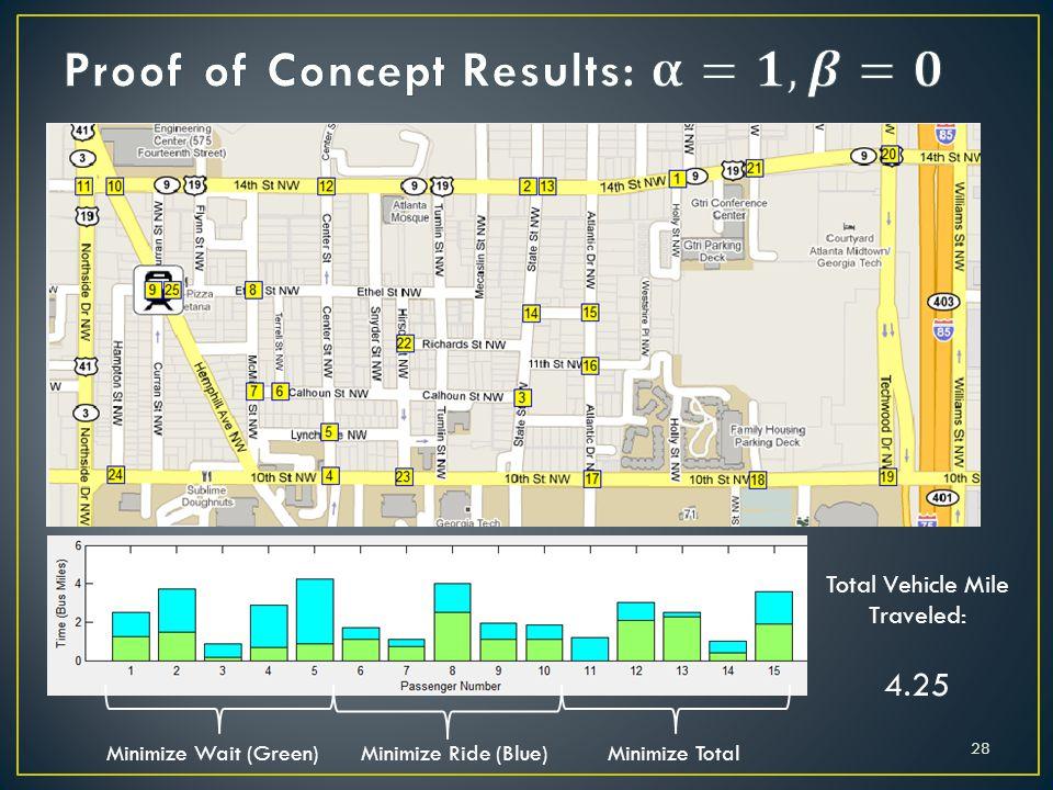 Total Vehicle Mile Traveled: 4.25 Minimize Wait (Green)Minimize Ride (Blue)Minimize Total 28
