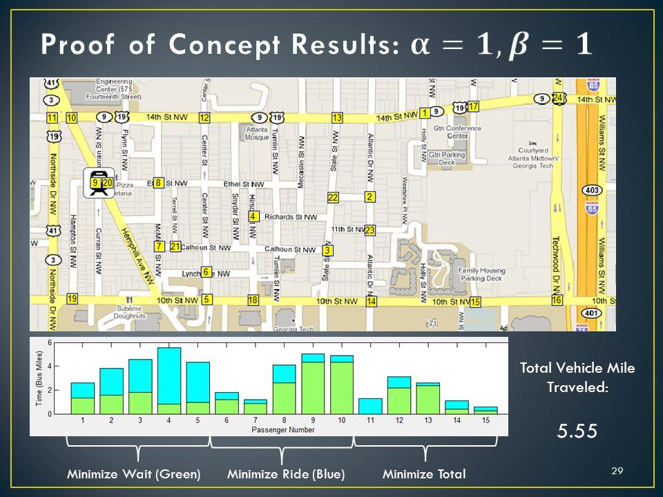Total Vehicle Mile Traveled: 5.55 Minimize Wait (Green)Minimize Ride (Blue)Minimize Total 29