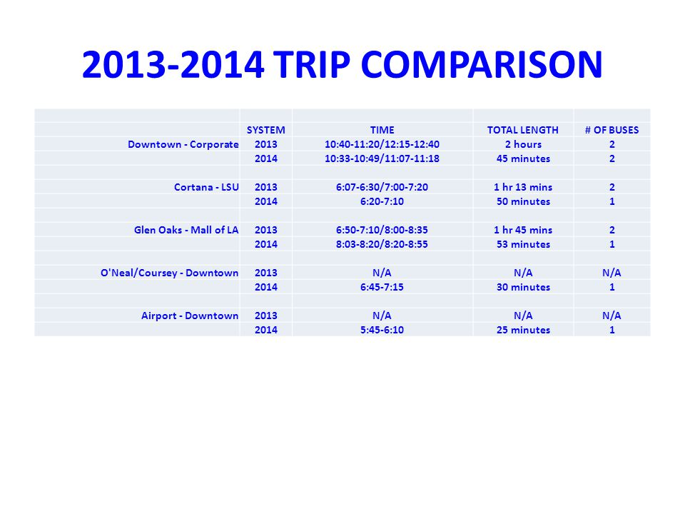 2013-2014 TRIP COMPARISON SYSTEMTIMETOTAL LENGTH# OF BUSES Downtown - Corporate201310:40-11:20/12:15-12:402 hours2 201410:33-10:49/11:07-11:1845 minutes2 Cortana - LSU20136:07-6:30/7:00-7:201 hr 13 mins2 20146:20-7:1050 minutes1 Glen Oaks - Mall of LA20136:50-7:10/8:00-8:351 hr 45 mins2 20148:03-8:20/8:20-8:5553 minutes1 O Neal/Coursey - Downtown2013N/A 20146:45-7:1530 minutes1 Airport - Downtown2013N/A 20145:45-6:1025 minutes1