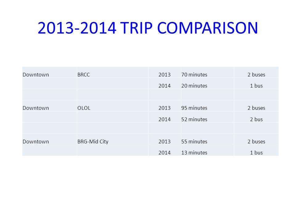 2013-2014 TRIP COMPARISON DowntownBRCC201370 minutes2 buses 201420 minutes1 bus DowntownOLOL201395 minutes2 buses 201452 minutes2 bus DowntownBRG-Mid City201355 minutes2 buses 201413 minutes1 bus