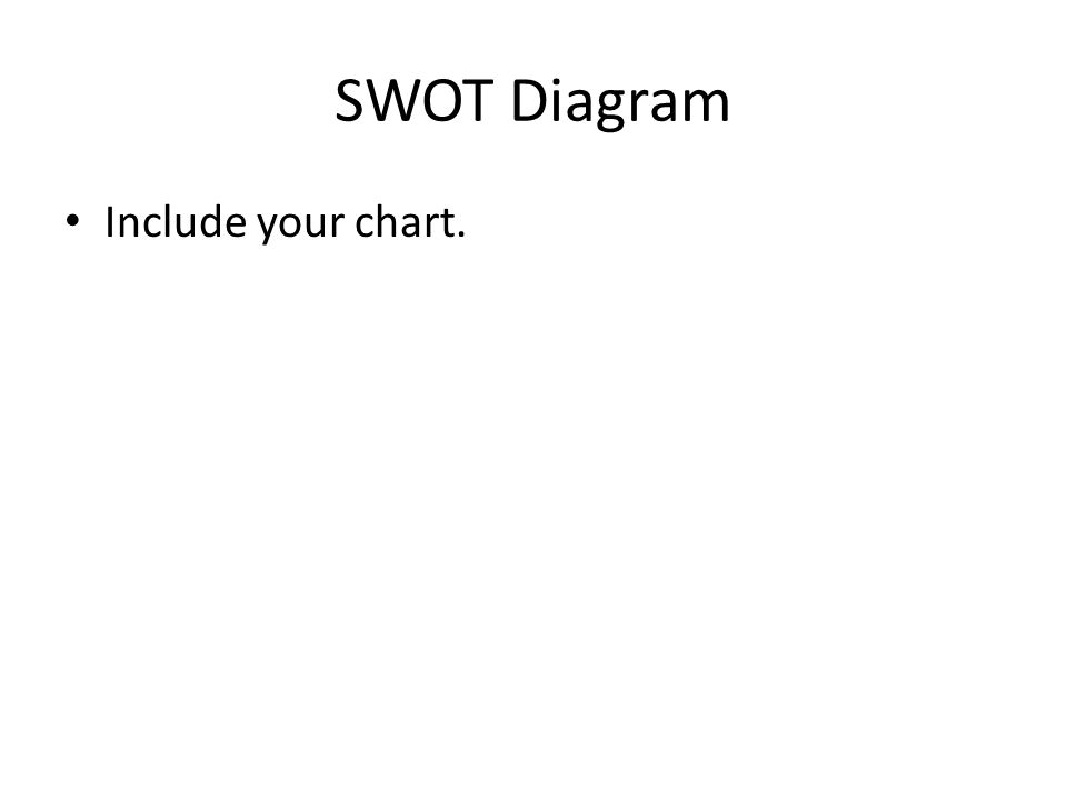 SWOT Diagram Include your chart.