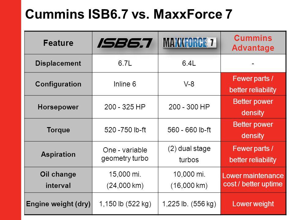 Cummins ISB6.7 vs. MaxxForce 7 Feature Cummins Advantage Displacement6.7L6.4L- ConfigurationInline 6V-8 Fewer parts / better reliability Horsepower200