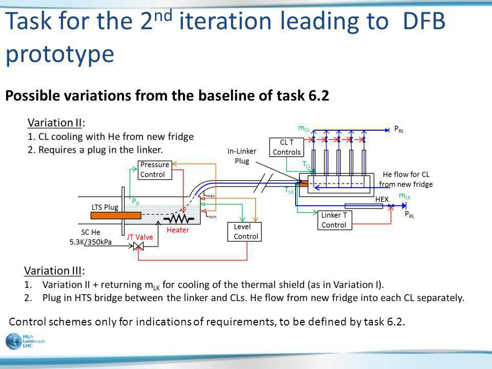 Task for the 2 nd iteration leading to DFB prototype Possible variations from the baseline of task 6.2 Control schemes only for indications of require