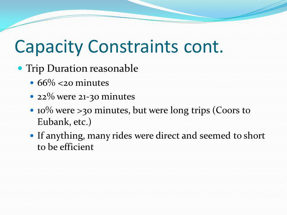 Capacity Constraints cont. Trip Duration reasonable 66% <20 minutes 22% were 21-30 minutes 10% were >30 minutes, but were long trips (Coors to Eubank,