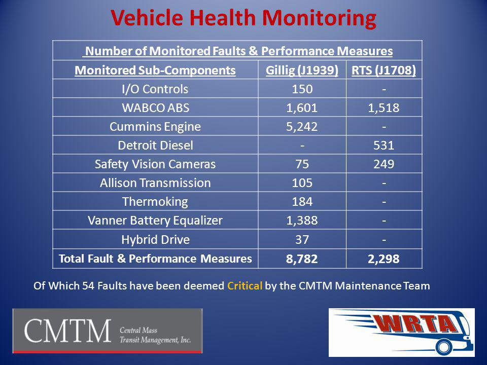 Of Which 54 Faults have been deemed Critical by the CMTM Maintenance Team Vehicle Health Monitoring Number of Monitored Faults & Performance Measures