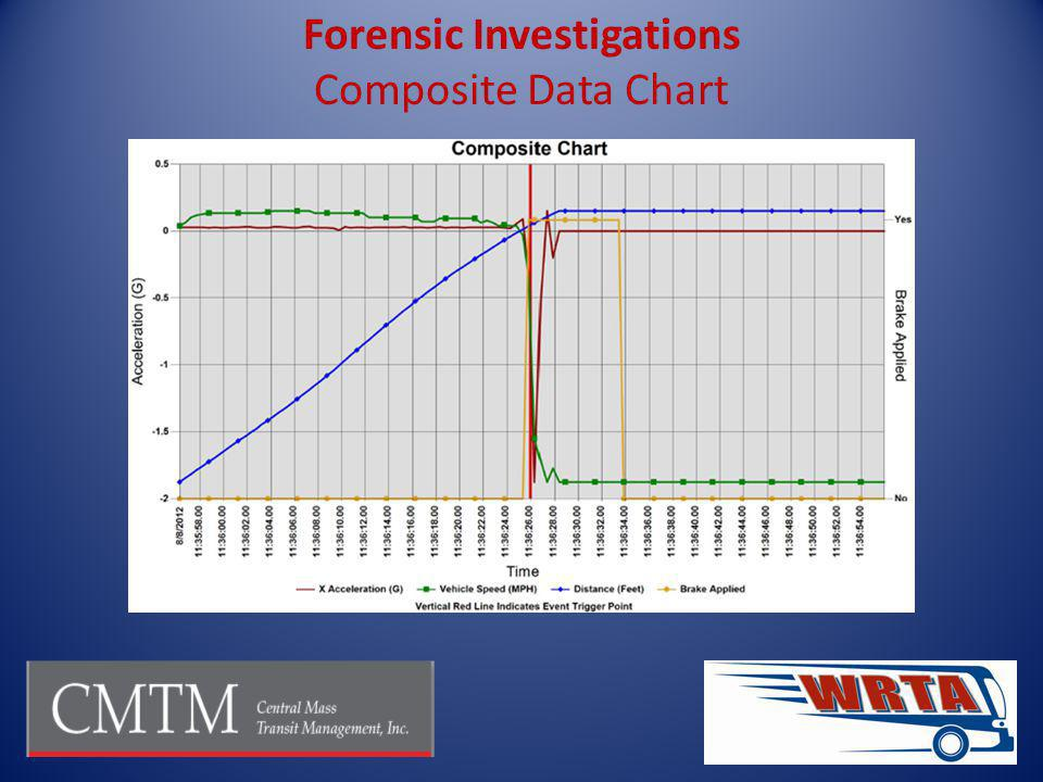 Forensic Investigations Composite Data Chart