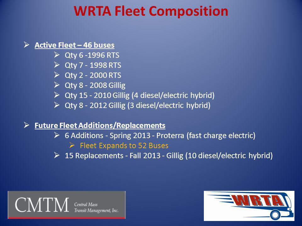 Active Fleet – 46 buses Qty 6 -1996 RTS Qty 7 - 1998 RTS Qty 2 - 2000 RTS Qty 8 - 2008 Gillig Qty 15 - 2010 Gillig (4 diesel/electric hybrid) Qty 8 -