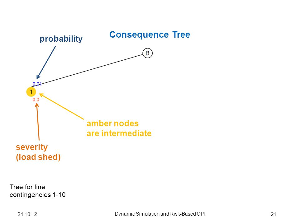 Consequence Tree 21 Dynamic Simulation and Risk-Based OPF Tree for line contingencies 1-10 24.10.12 amber nodes are intermediate probability severity (load shed)