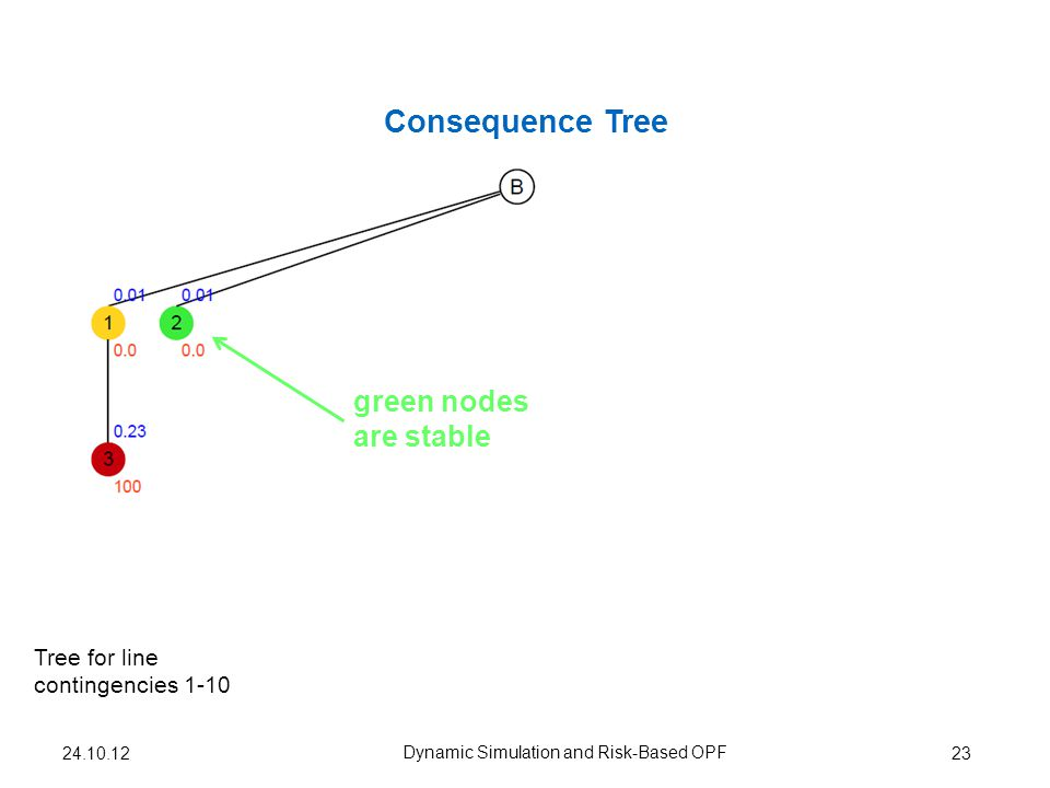 Consequence Tree 23 Dynamic Simulation and Risk-Based OPF Tree for line contingencies 1-10 24.10.12 green nodes are stable