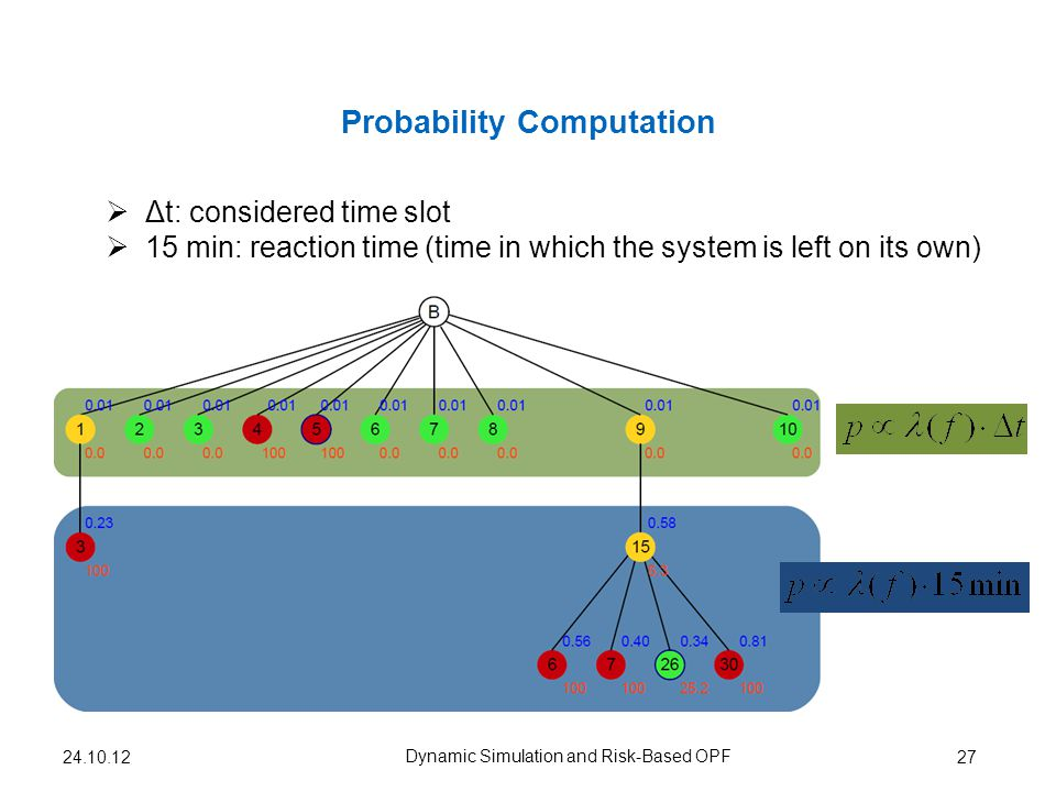 Probability Computation 27 Dynamic Simulation and Risk-Based OPF Δt: considered time slot 15 min: reaction time (time in which the system is left on its own) 24.10.12