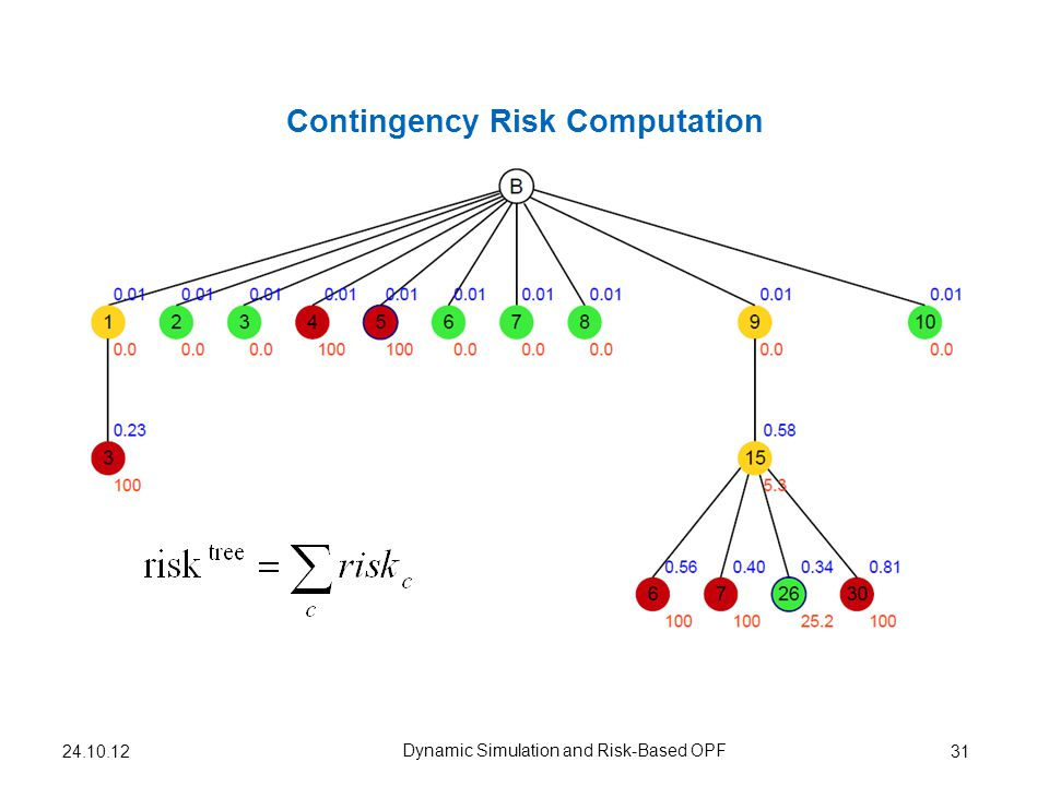 Contingency Risk Computation 31 Dynamic Simulation and Risk-Based OPF 24.10.12