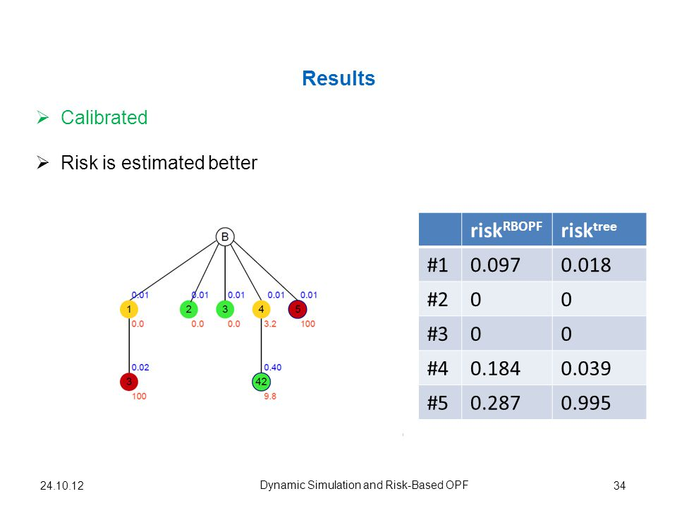 Results 34 Dynamic Simulation and Risk-Based OPF 24.10.12 Calibrated risk RBOPF risk tree #10.0970.018 #200 #300 #40.1840.039 #50.2870.995 Risk is estimated better