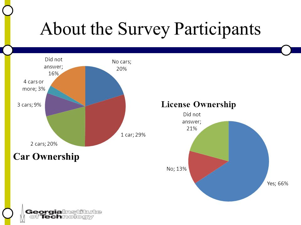 About the Survey Participants Car Ownership License Ownership