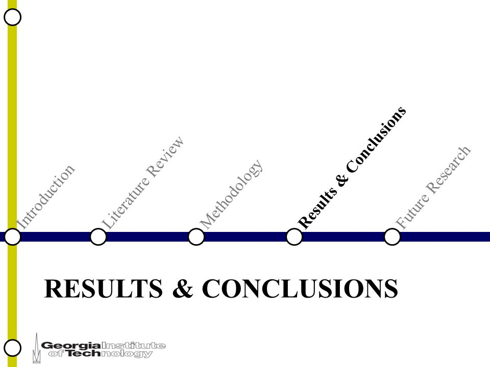 RESULTS & CONCLUSIONS IntroductionLiterature ReviewFuture ResearchResults & ConclusionsMethodology