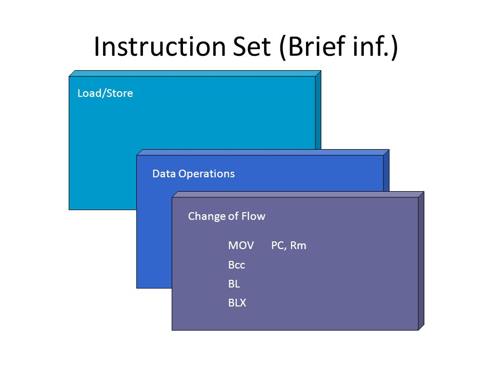 Instruction Set (Brief inf.) Load/Store Data Operations MOVPC, Rm Bcc BL BLX Change of Flow