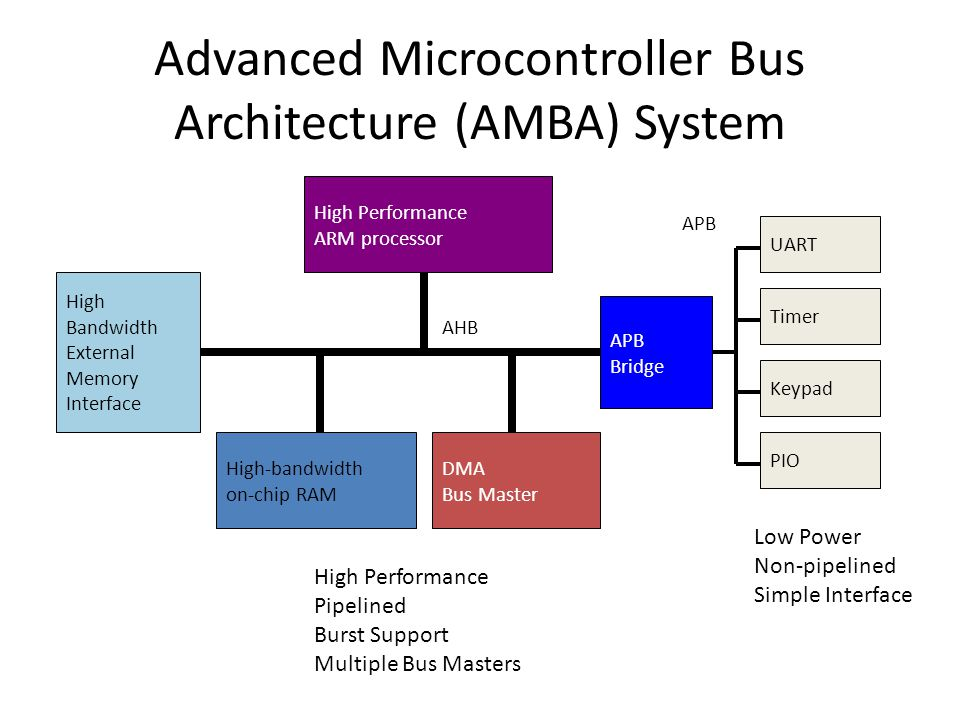 Advanced Microcontroller Bus Architecture (AMBA) System High Performance ARM processor High-bandwidth on-chip RAM High Bandwidth External Memory Interface DMA Bus Master APB Bridge KeypadUARTPIOTimer AHB APB High Performance Pipelined Burst Support Multiple Bus Masters Low Power Non-pipelined Simple Interface