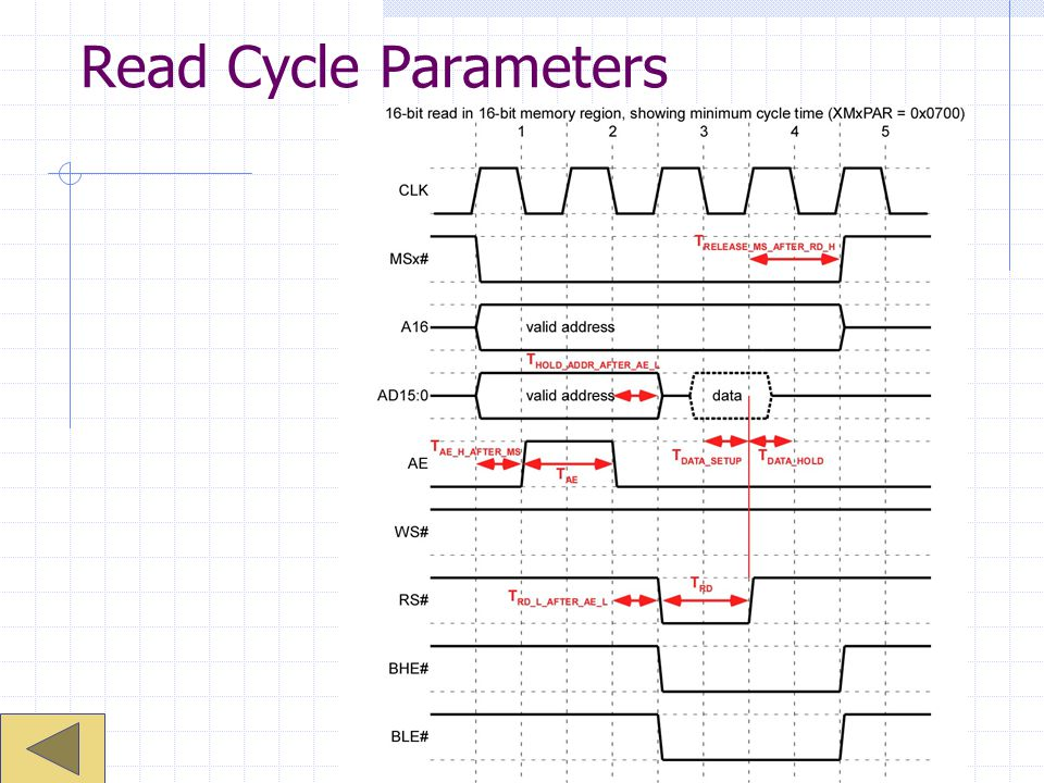 Read Cycle Parameters