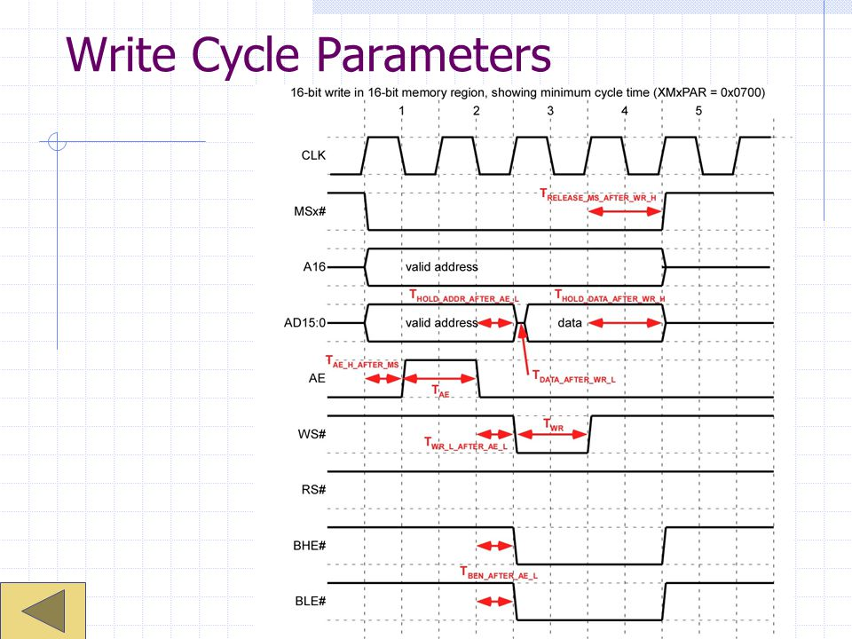 Write Cycle Parameters