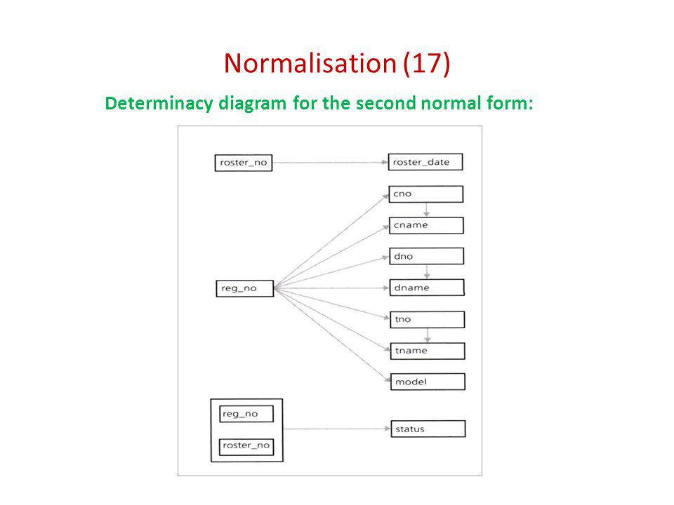 Normalisation (17) Determinacy diagram for the second normal form: