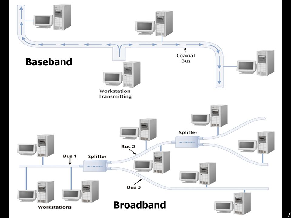 48 Quality of Service (QoS) Set priority for each frame The 802.1p adds a 3-bit field (PCP) to each Ethernet frame PCP ValueTraffic Type 0Best effort 1Background (lowest priority) 2Excellent effort 3Critical applications 4Video 5Voice 6Internetwork control 7Network control (highest priority)
