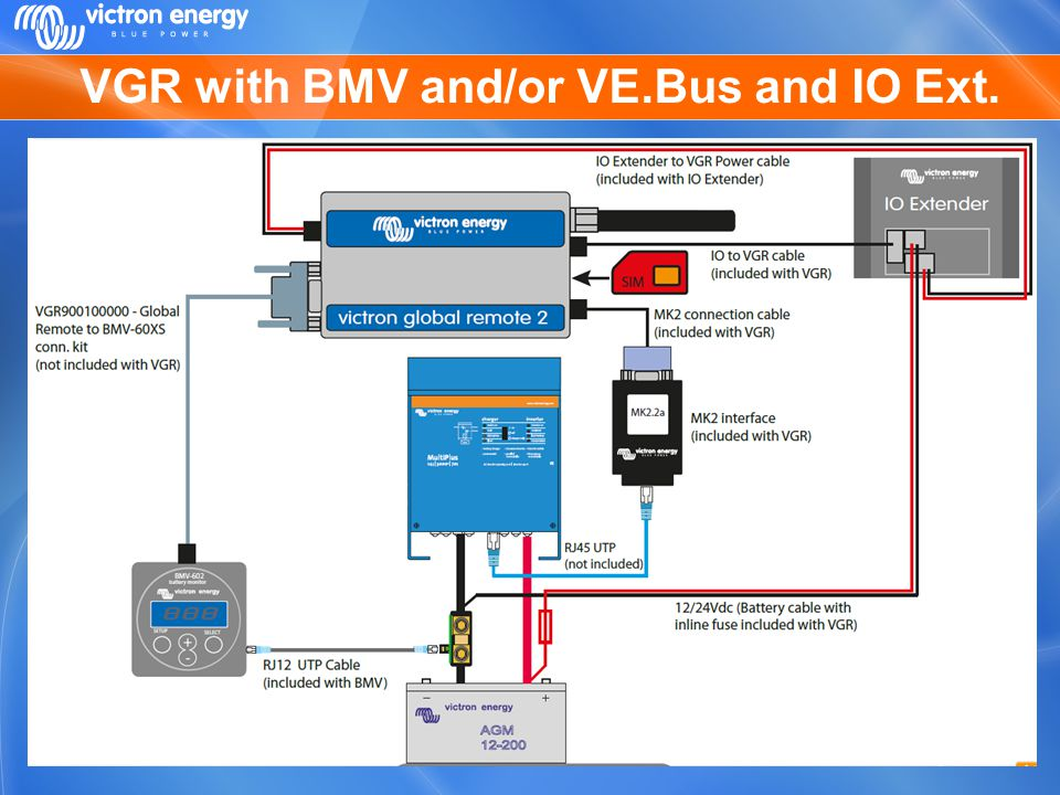 VGR with BMV and/or VE.Bus and IO Ext.