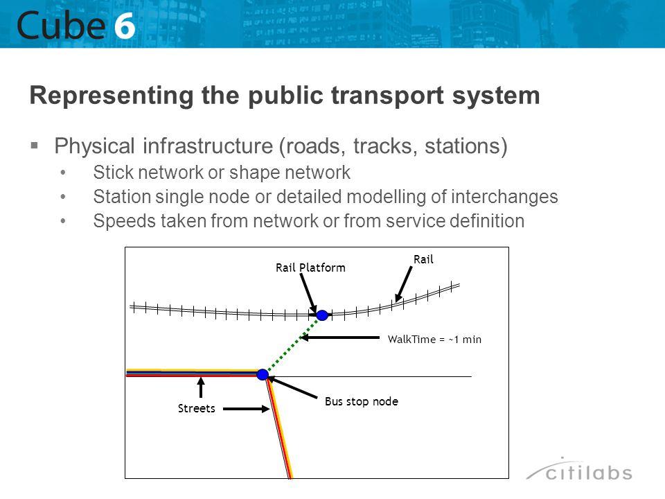 WalkTime = ~1 min Streets Bus stop node Rail Platform Rail Physical infrastructure (roads, tracks, stations) Stick network or shape network Station si