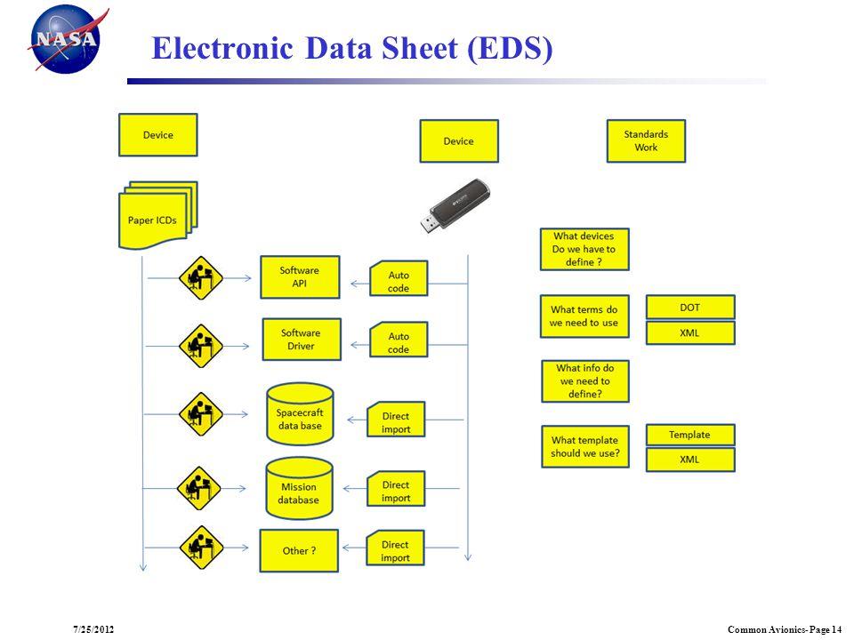 Common Avionics- Page 147/25/2012 Electronic Data Sheet (EDS)