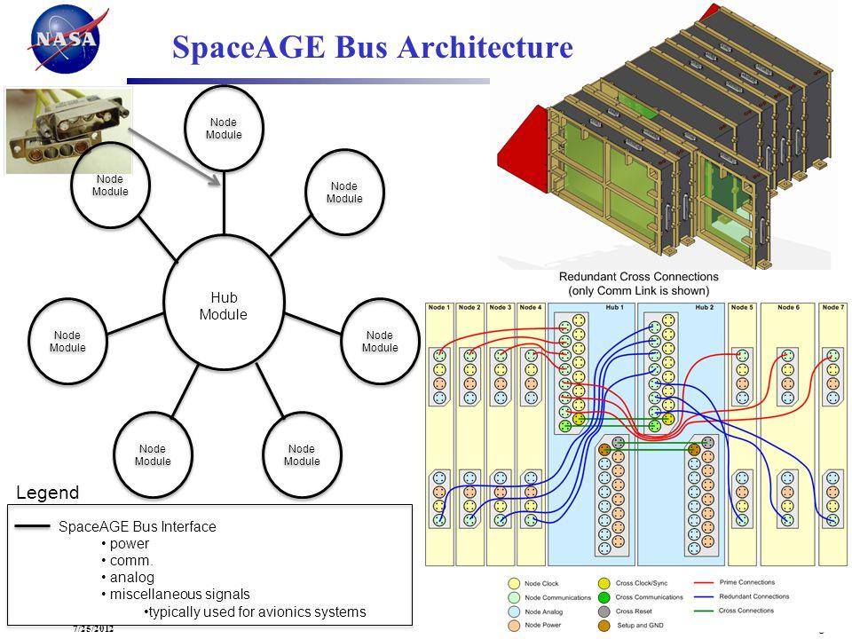 Common Avionics- Page 167/25/2012 Node Module Node Module Node Module Hub Module SpaceAGE Bus Architecture Legend SpaceAGE Bus Interface power comm. a