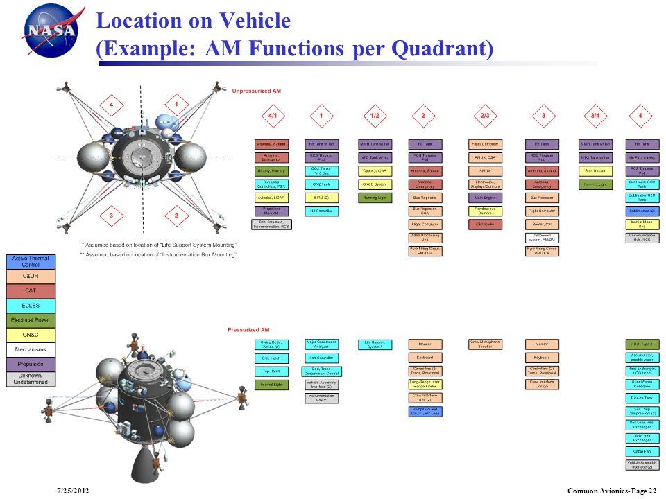 Common Avionics- Page 227/25/2012 Location on Vehicle (Example: AM Functions per Quadrant)