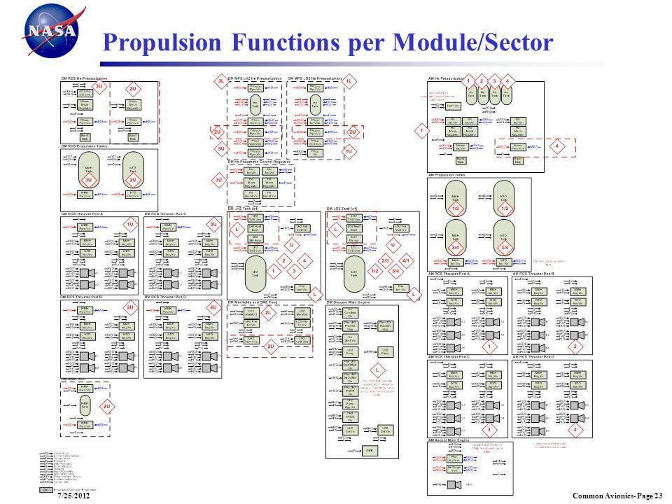 Common Avionics- Page 237/25/2012 Propulsion Functions per Module/Sector