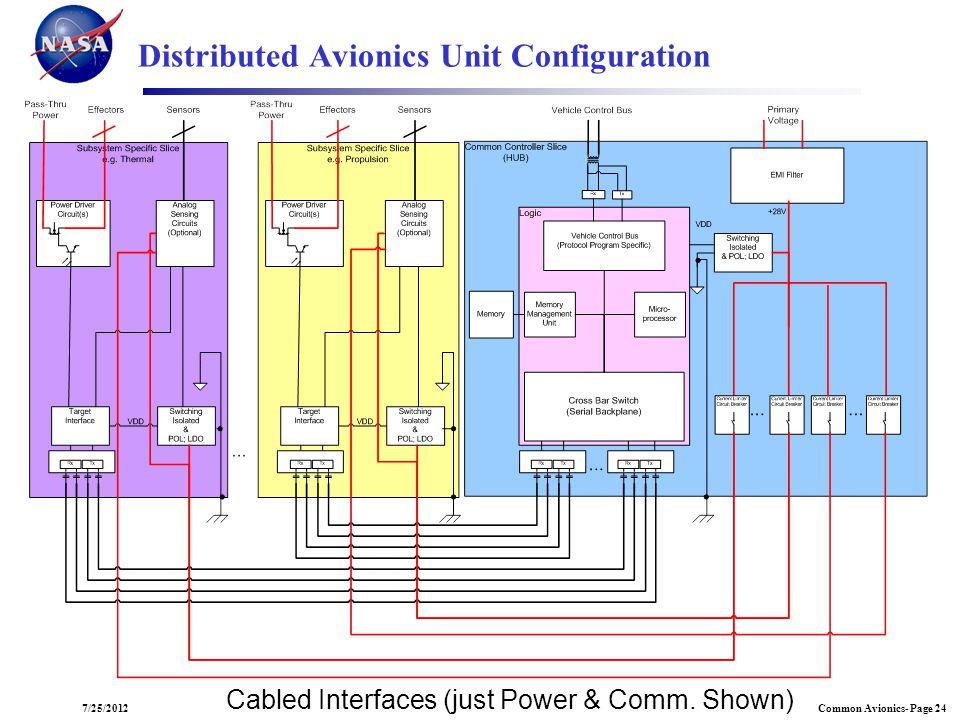 Common Avionics- Page 247/25/2012 Distributed Avionics Unit Configuration Cabled Interfaces (just Power & Comm. Shown)