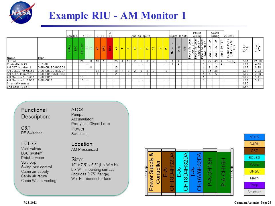 Common Avionics- Page 257/25/2012 Example RIU - AM Monitor 1 E-A- CH18D4H32DA T-A- CH16V6H32DA Power Supply & Controller End Cap ECLSS ATCS C&DH C&T P