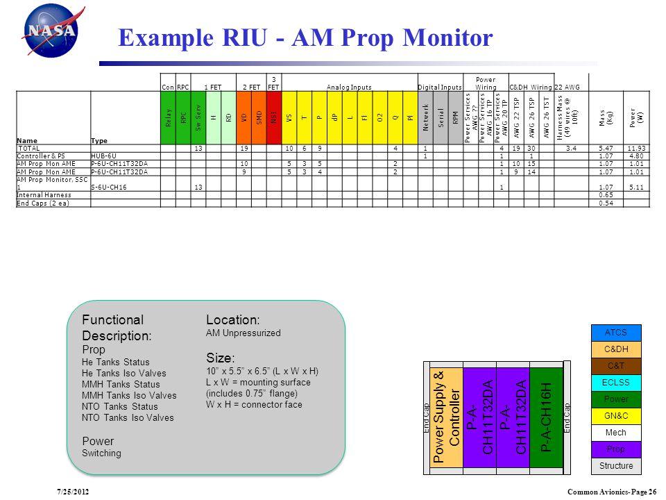 Common Avionics- Page 267/25/2012 Example RIU - AM Prop Monitor ECLSS ATCS C&DH C&T Power GN&C Mech Prop Structure ATCS P-A- CH11T32DA Power Supply &