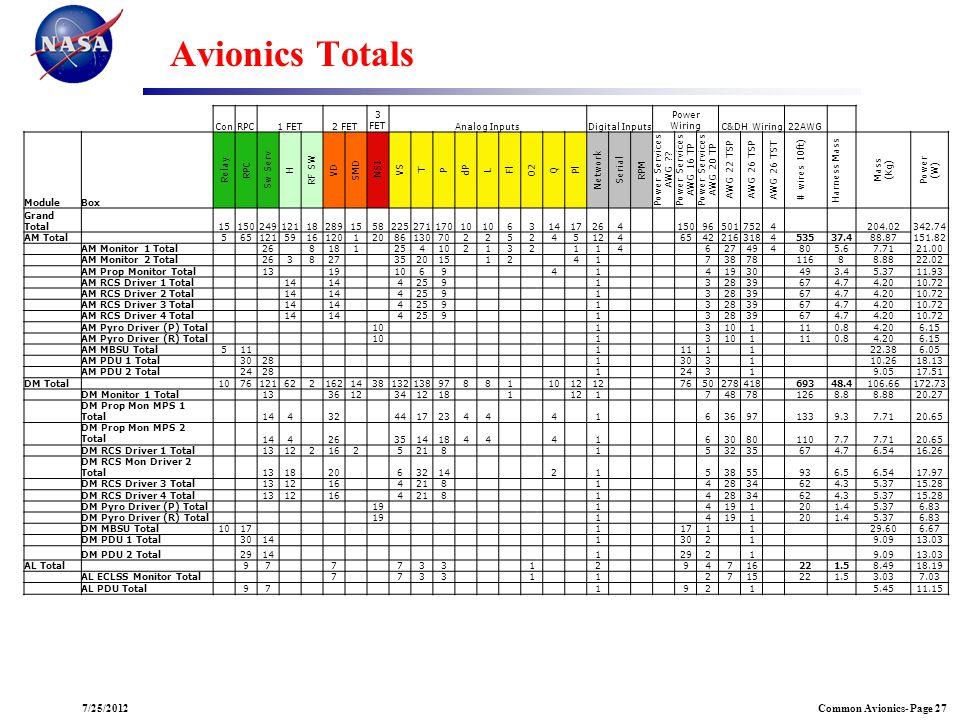 Common Avionics- Page 277/25/2012 Avionics Totals ConRPC1 FET2 FET 3 FETAnalog InputsDigital Inputs Power WiringC&DH Wiring22AWG ModuleBox Relay RPC S