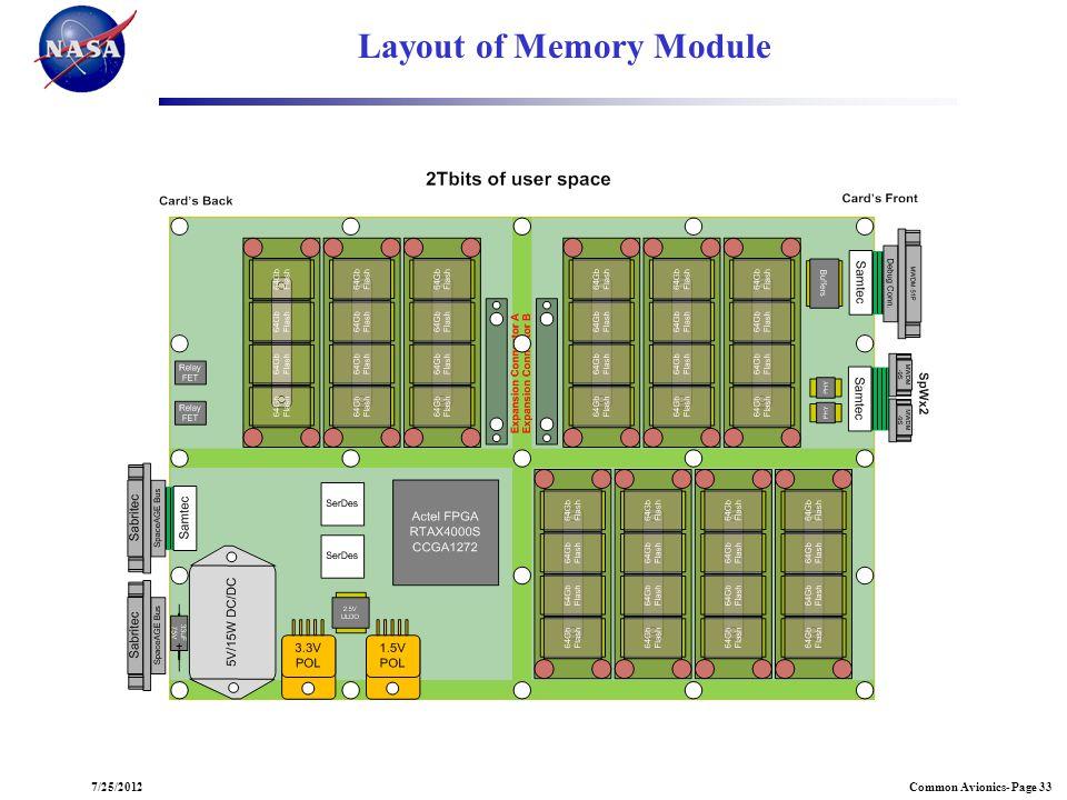 Common Avionics- Page 337/25/2012 Layout of Memory Module