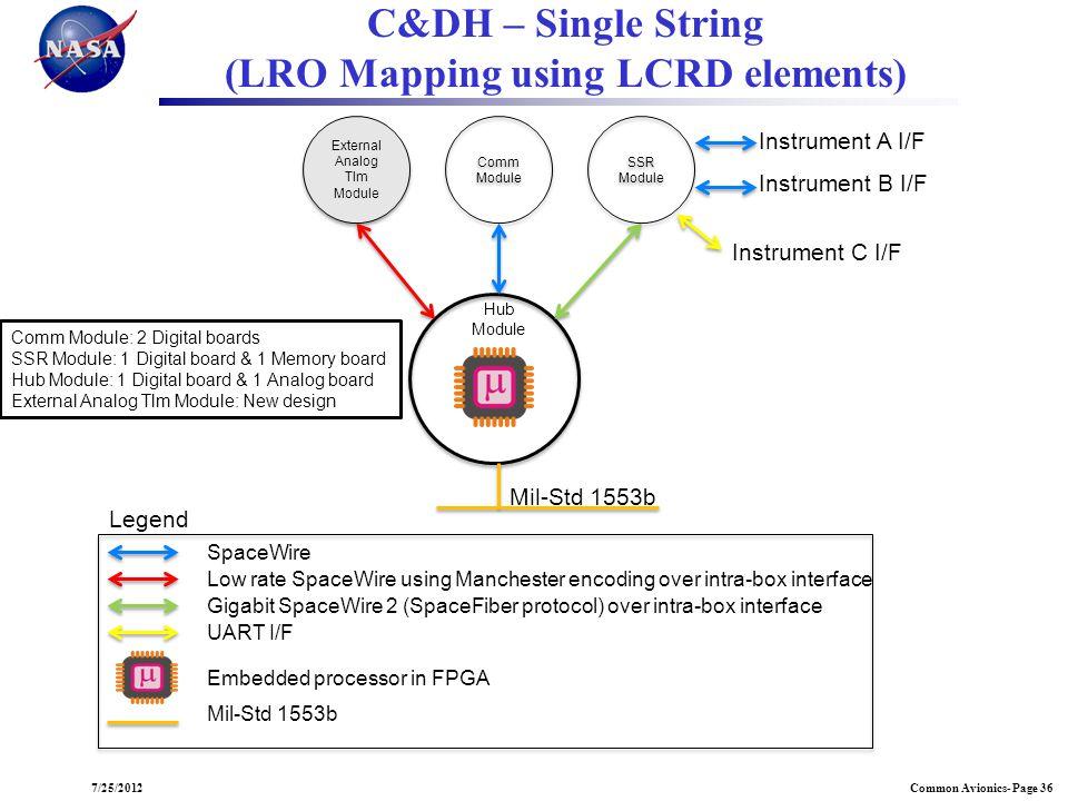 Common Avionics- Page 367/25/2012 Comm Module Comm Module SSR Module SSR Module External Analog Tlm Module External Analog Tlm Module C&DH – Single St
