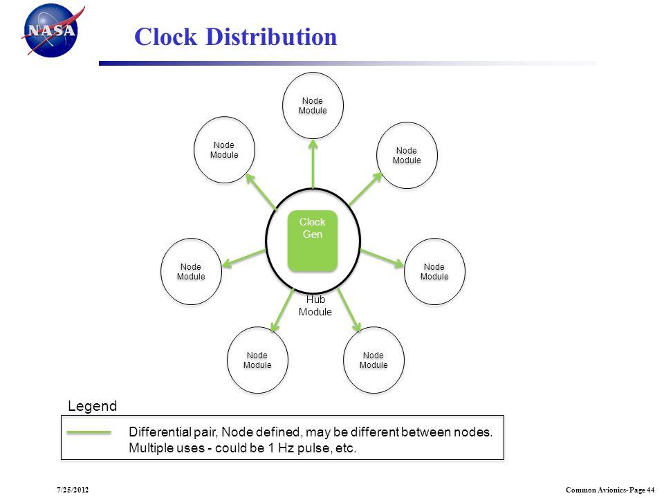 Common Avionics- Page 447/25/2012 Node Module Node Module Node Module Clock Gen Clock Gen Hub Module Clock Distribution Differential pair, Node define