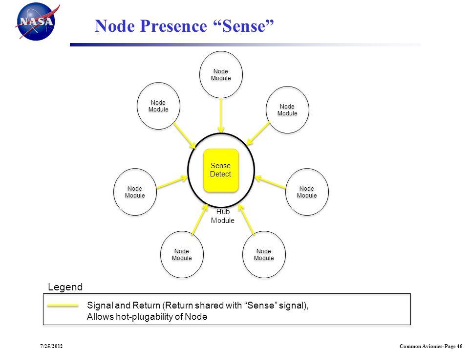 Common Avionics- Page 467/25/2012 Node Module Node Module Node Module Sense Detect Sense Detect Hub Module Node Presence Sense Legend Signal and Retur