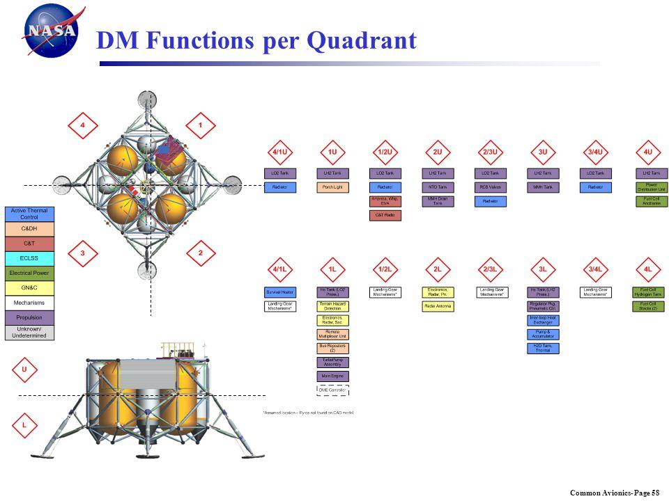 Common Avionics- Page 587/25/2012 DM Functions per Quadrant