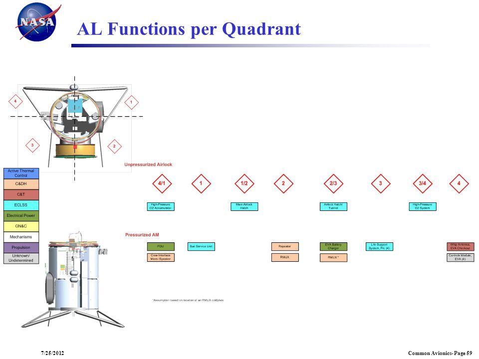 Common Avionics- Page 597/25/2012 AL Functions per Quadrant