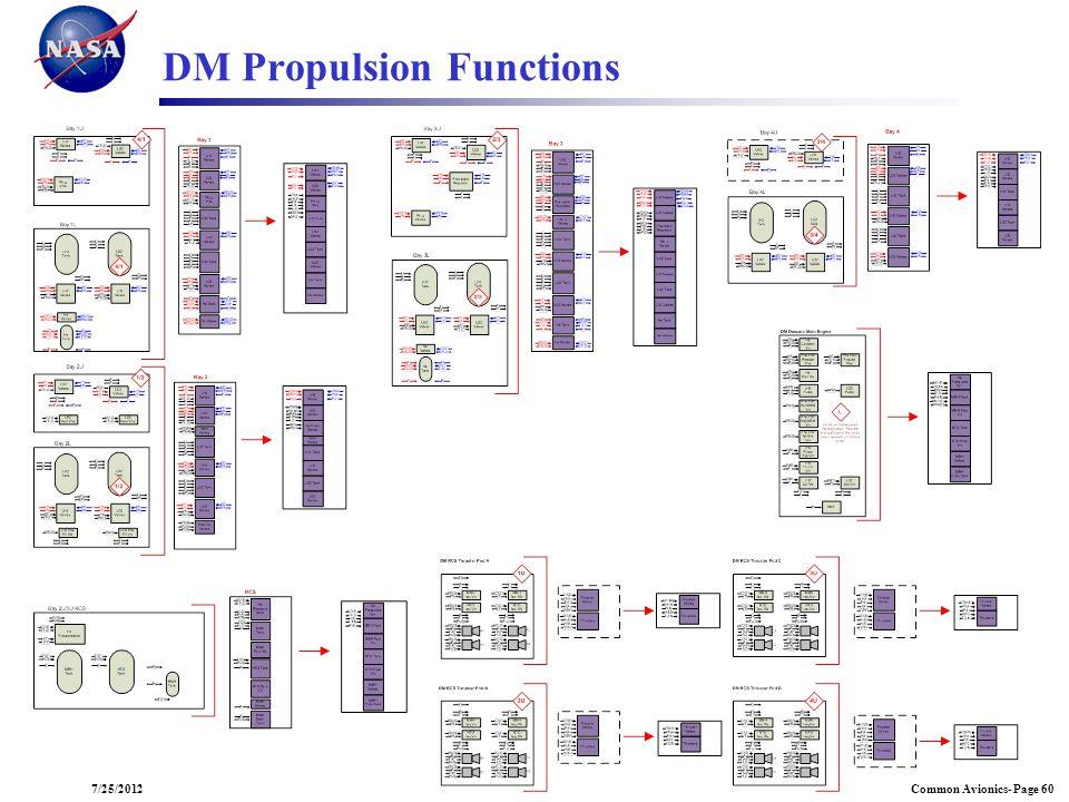 Common Avionics- Page 607/25/2012 DM Propulsion Functions