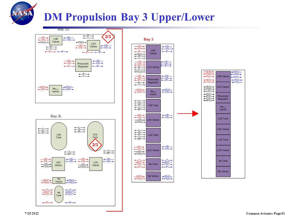 Common Avionics- Page 617/25/2012 DM Propulsion Bay 3 Upper/Lower